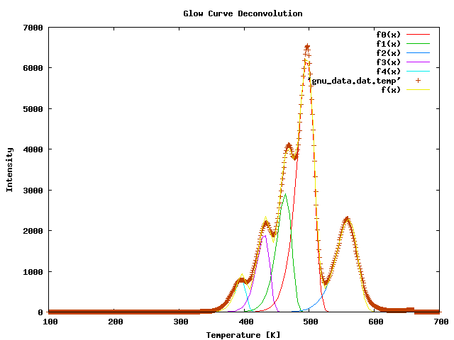 Glow Curve Deconvolution